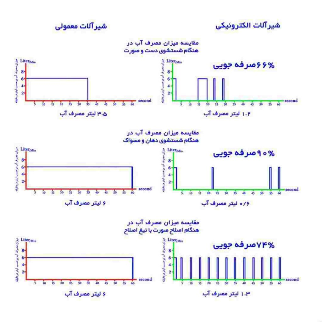 نمودار تفاوت مصرف آب