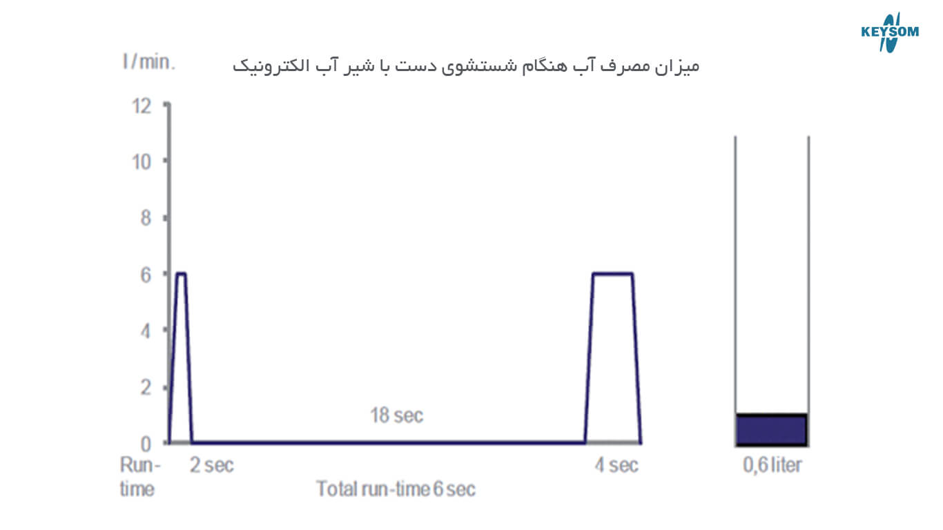نمودار مصرف آب